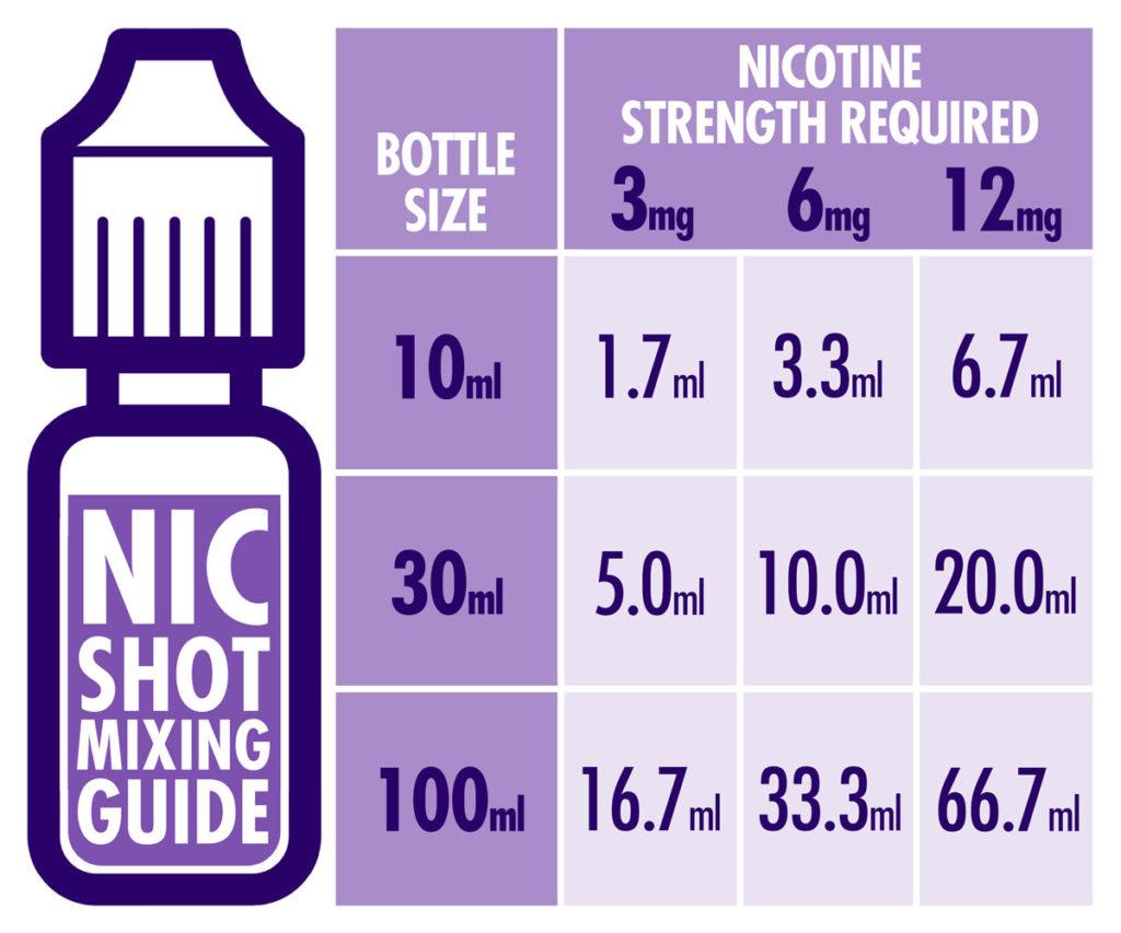 nicotine shot mixing chart