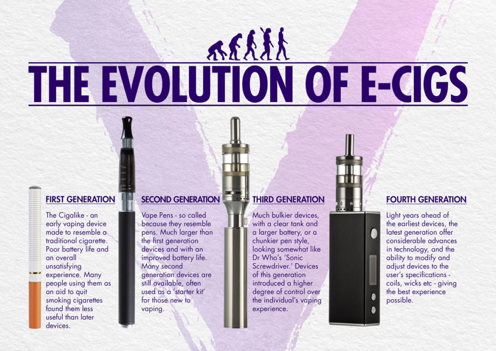 the evolution of an e-cigarette from the basic cigalike to what e know an e-cigarette to be today